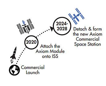 موشک پیشران فضایی پرینت سه بعدی