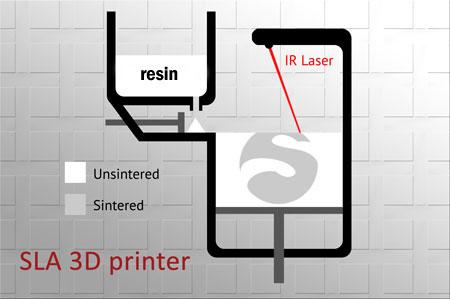 فرآیند ساخت پرینتر سه بعدی SLA