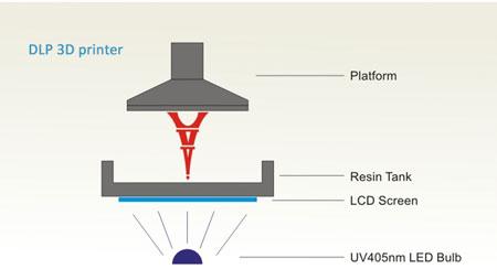 فرآیند کار پرینتر سه بعدی رزینی دی ال پی تابنده نور