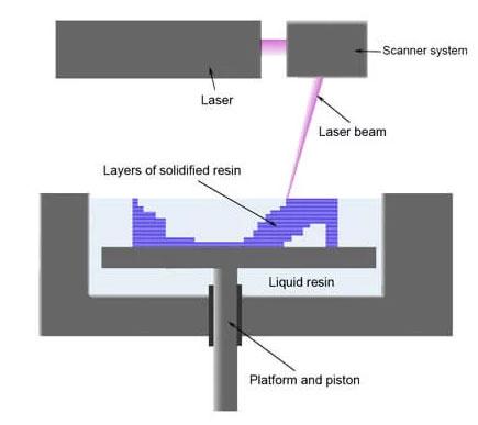 فرآیند کار پرینتر سه بعدی رزینی DLp تابنده نور
