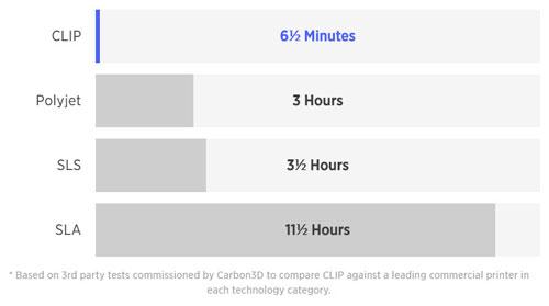 مقایسه روشهای پرینت سه بعدی clip carbon3d dlp فیلامنت لایه گذاری افزایشی