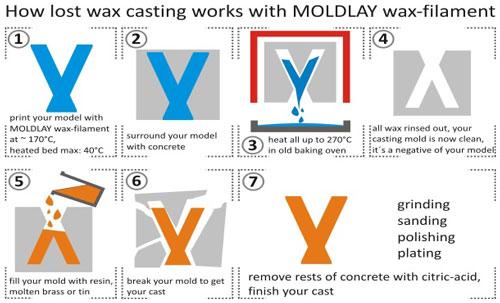 واکس موم فیلامت ریخته گری قالبسازی پرینتر سه بعدی wax moldday