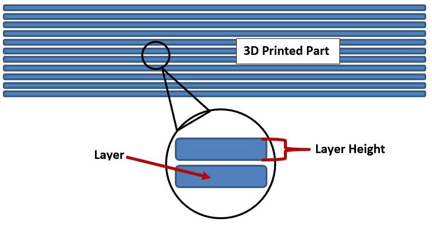 ارتفاع لایه گذاری یا Layer Height پرینت سه بعدی - چقدر این مسئله اهمیت دارد؟