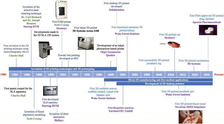 3d print history