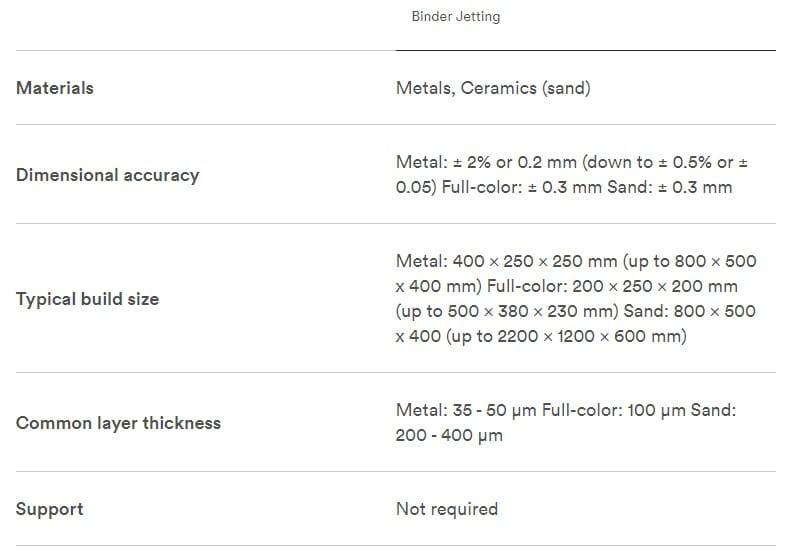 binderJet properties