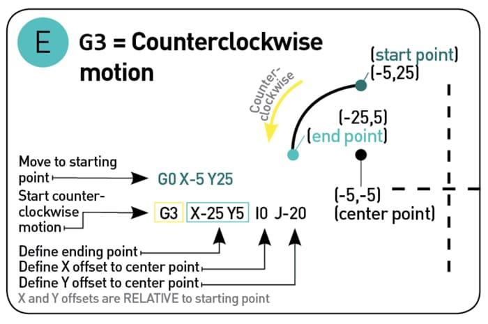 جی کد چیست