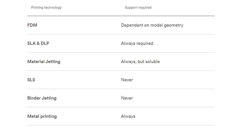 مقایسه ساختارهای ساپورت (support) بر اساس فناوری پرینت سه بعدی