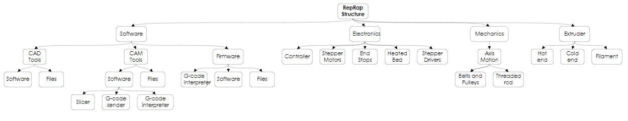 rep rap structure