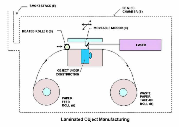 lom 3d printer