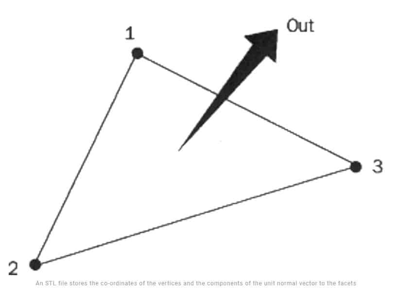 یادگیری پرینتر3بعدی