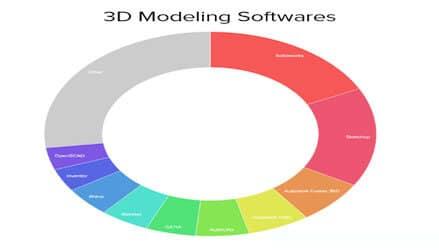 پرینتر سه بعدی و نگاه آماری به نرم افزارهای مدلسازی سه بعدی