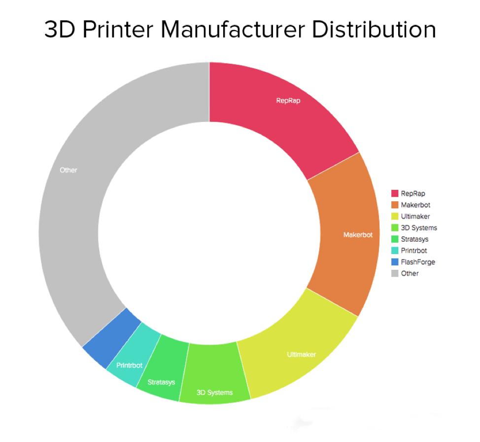 پرینترهای سه بعدی و نمودار توزیع آنها