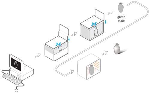 پرینت سه بعدی غیرمستقیم فلزی چیست؟