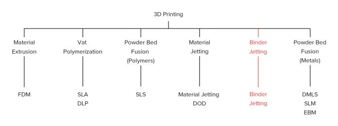 یادگیری چاپ سه بعدی