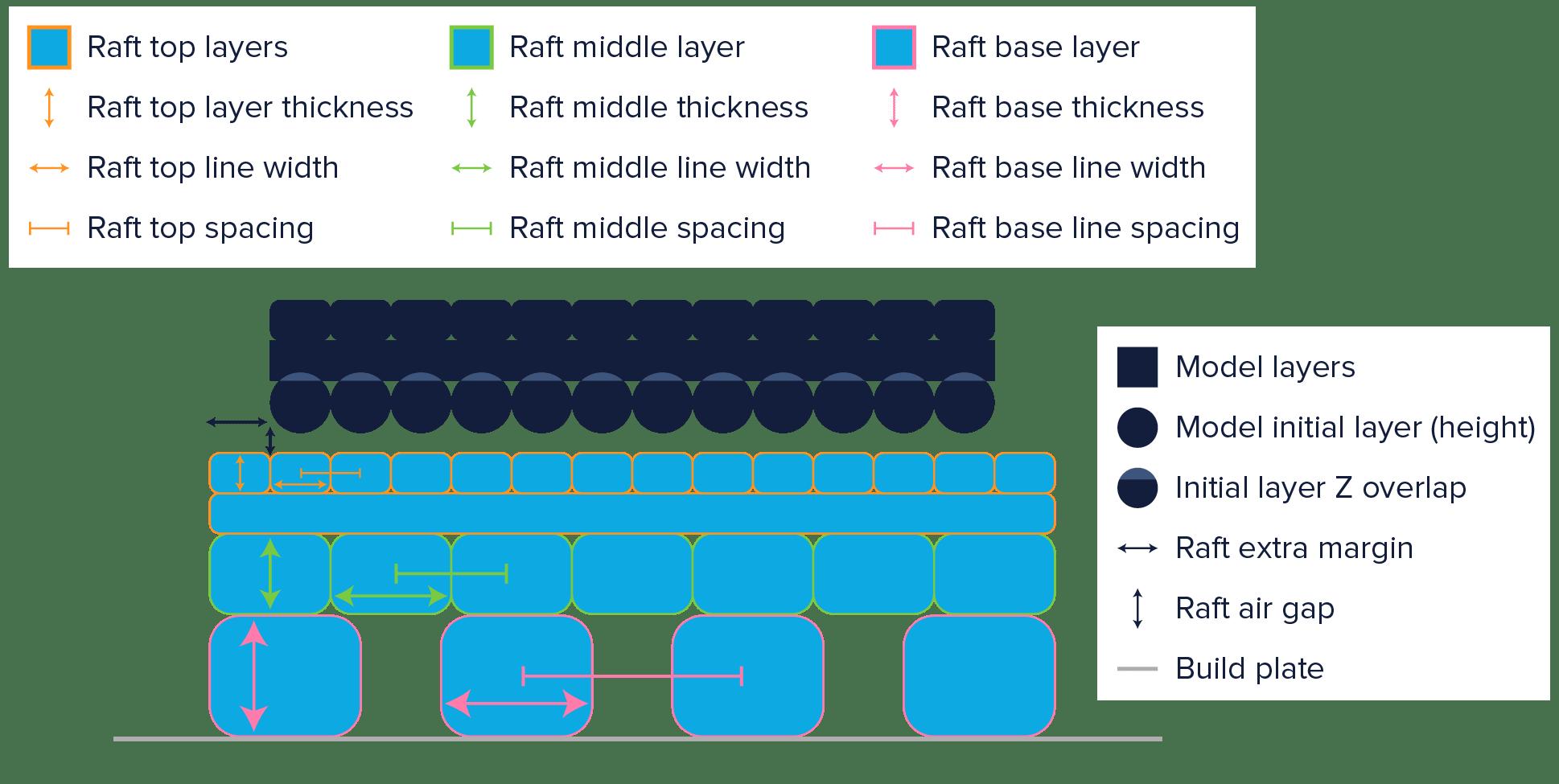 لایه raft چاپگر سه بعدی چیست و چه زمان استفاده شود؟
