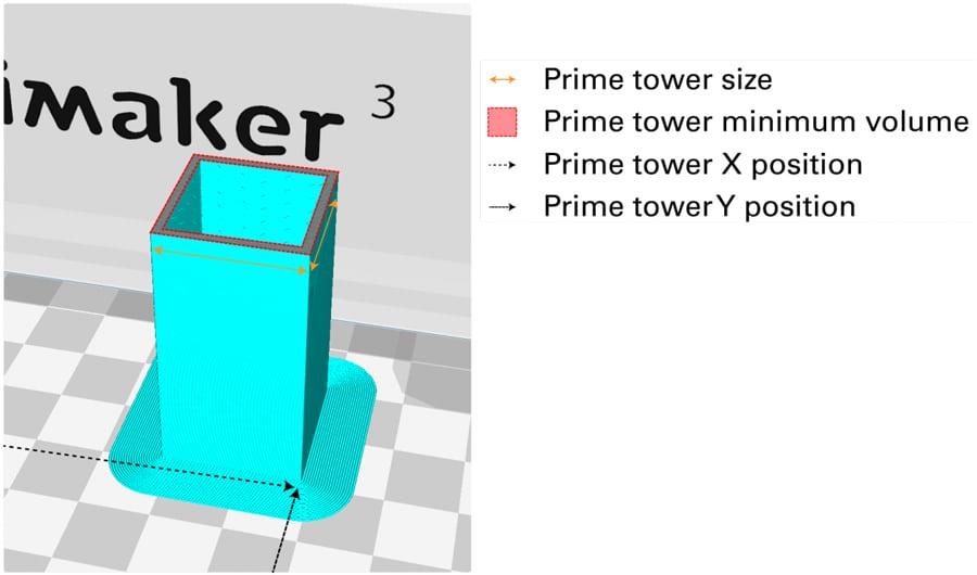 تنظیمات دیواره محافظ ooze shield در اسلایسر cura