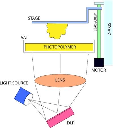 پرینتر3بعدی نوری